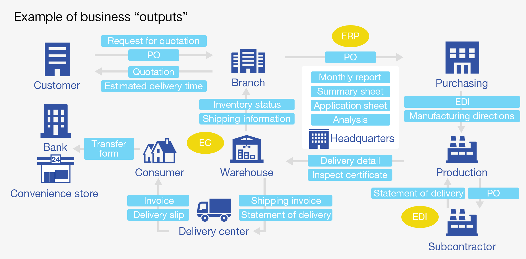 "Example of business ""outputs"""